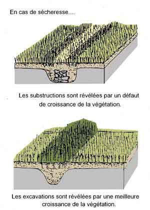 Principes de révélation des structures archéologiques utilisés lors des prospections aérienne (doc. Bizien)