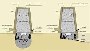 Schéma de principe en coupe d'un bas fourneau de réduction du minerai de fer (doc. Vivet)